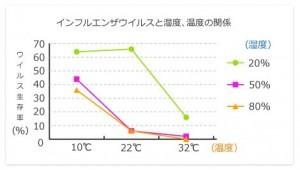 グラフ 湿度 温度 インフル