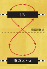 高円寺阿波踊り ルート