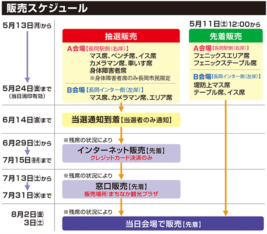 長岡まつり大花火大会 有料観覧席 販売スケジュール