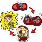 食中毒の症状と対処予防法。下痢、腹痛、頭痛、発熱の時は?