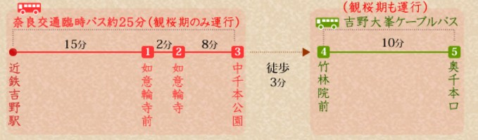 吉野山 奥千本 バス 運行コース